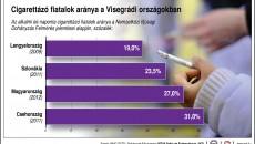 Cigaretta_fiatal_Visegrádi